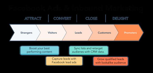 Facebook Ads and Inbound Marketing