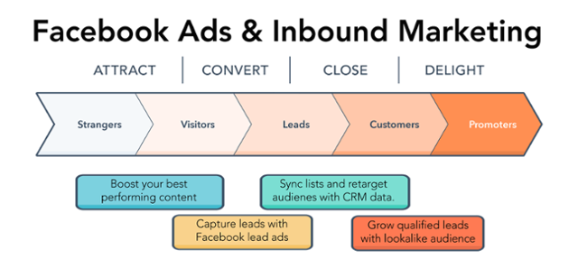 Facebook Ads and Inbound Marketing
