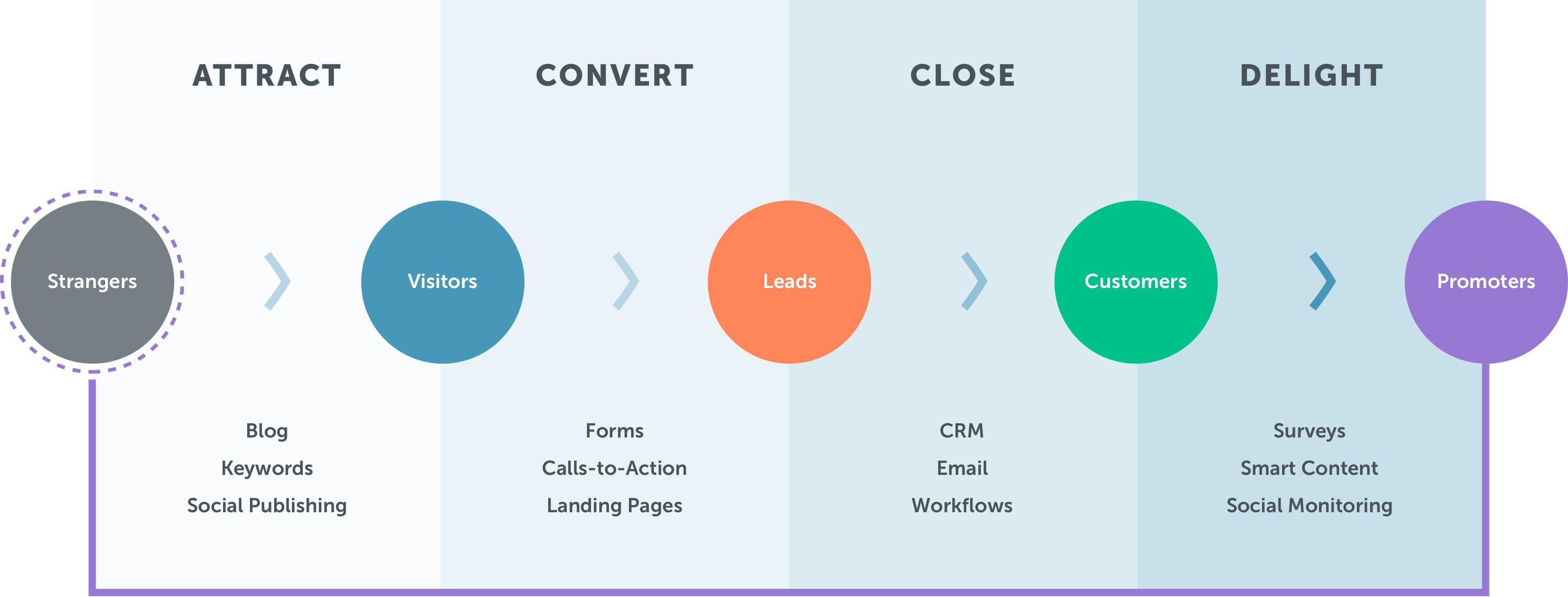HubSpot's Inbound Methodology Graphic