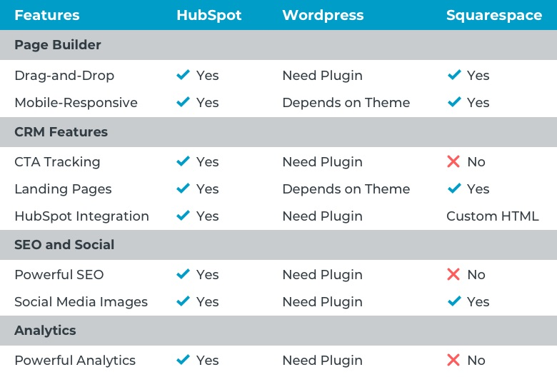 hubspot-wordpress-squarespace-feature-comparison-table