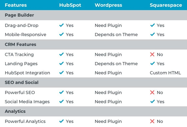 How HubSpot's Website Builder Stacks Up Against WordPress