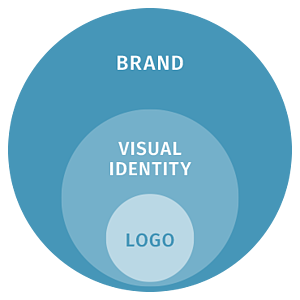 Diagram showing difference between brand, visual identity, and logo.