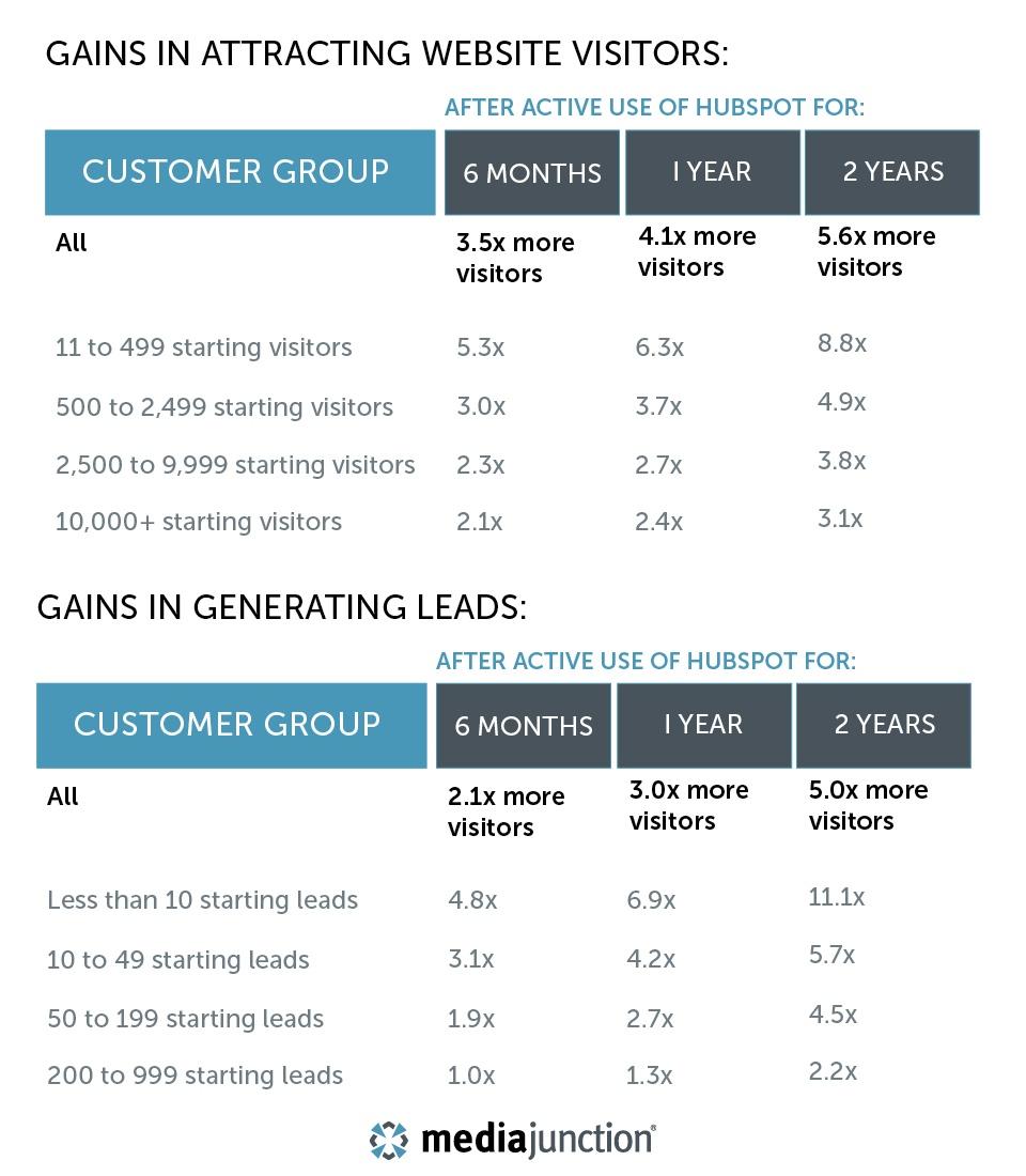 gaining-leads-hubspot-blog-graphic.jpg