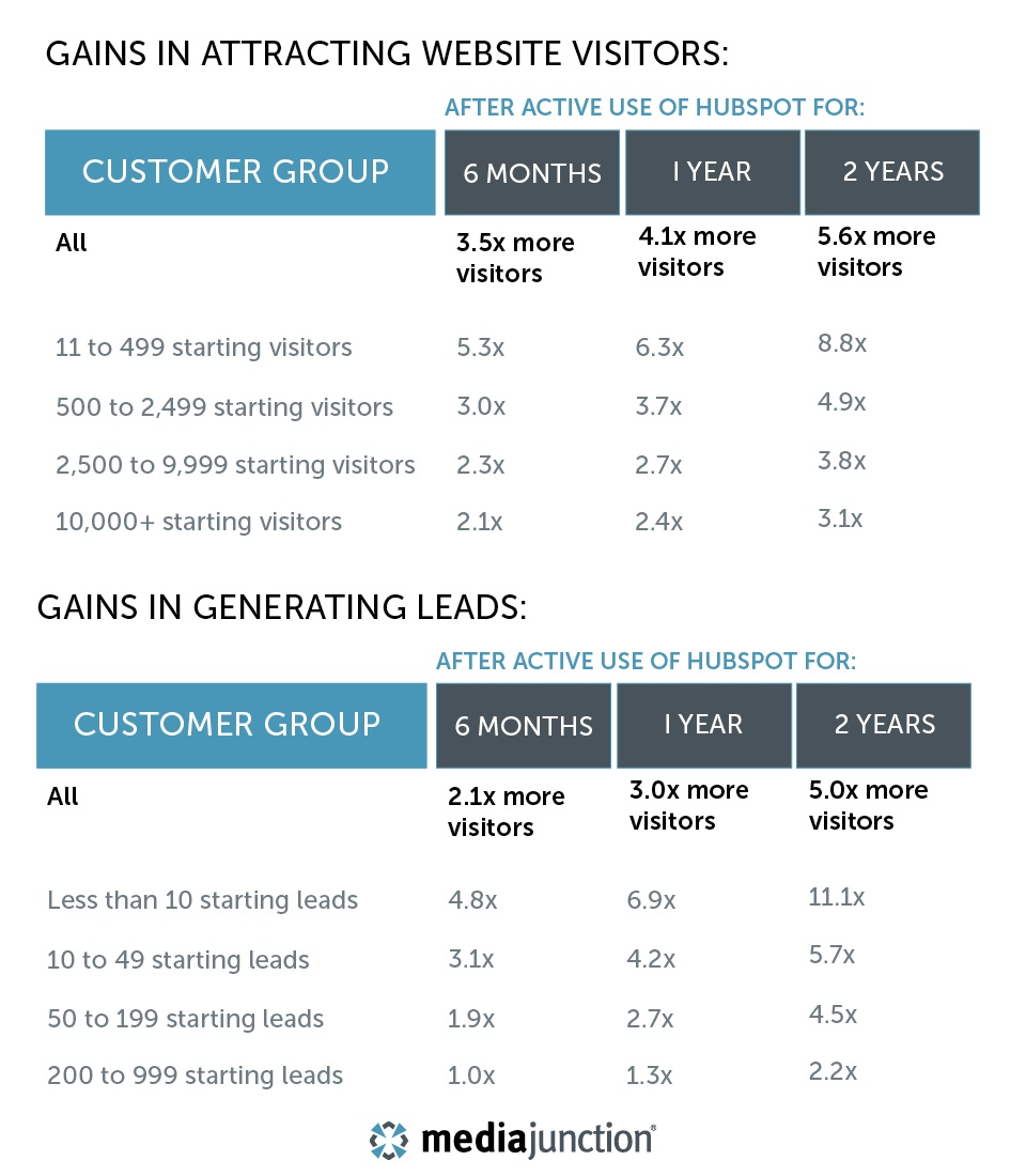 gaining-leads-hubspot-blog-graphic.jpg