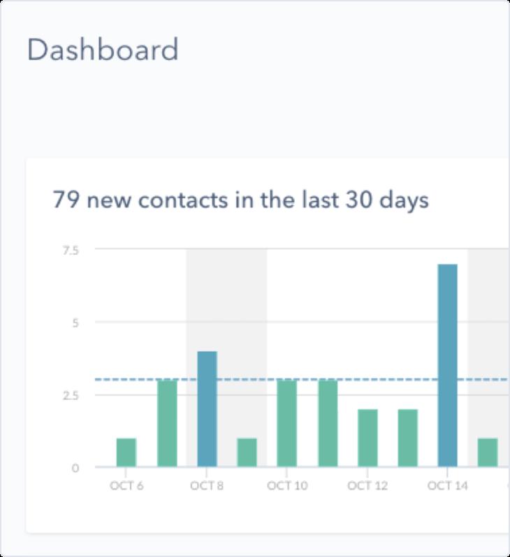 Screenshot of HubSpot's CRM Dashboard